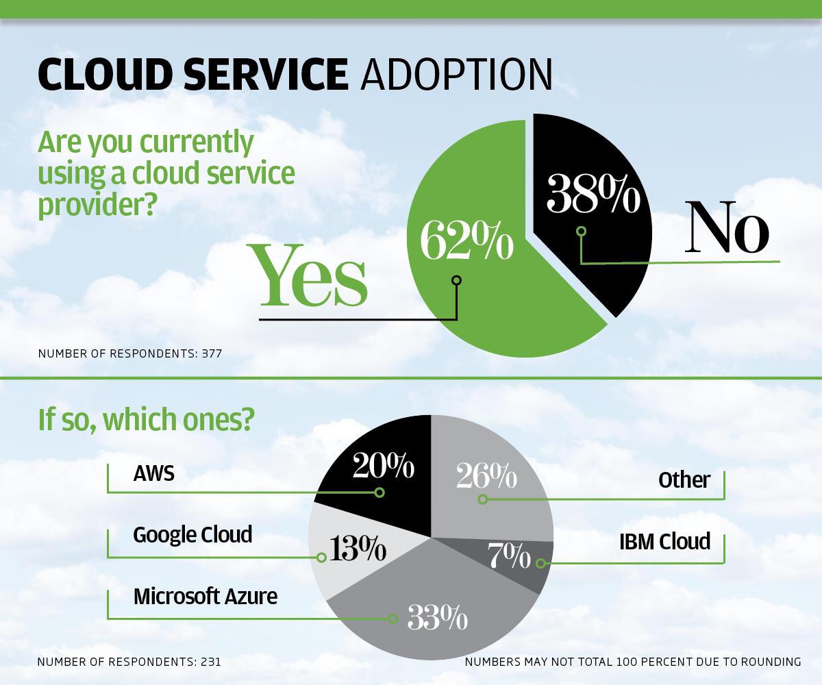 ip cloud survey charts