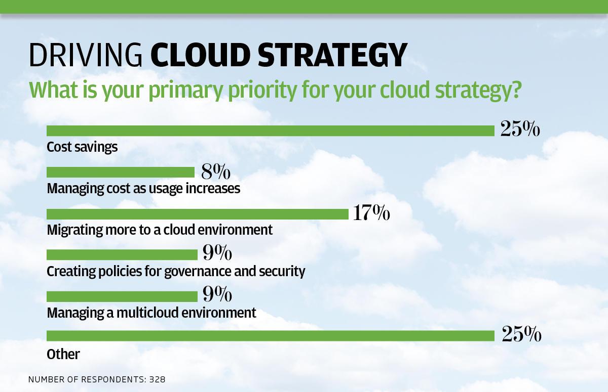 ip cloud survey charts3